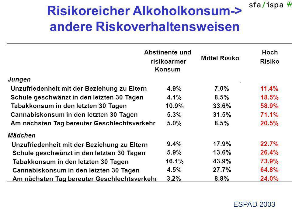 Risikoreicher Alkoholkonsum-> andere Riskoverhaltensweisen