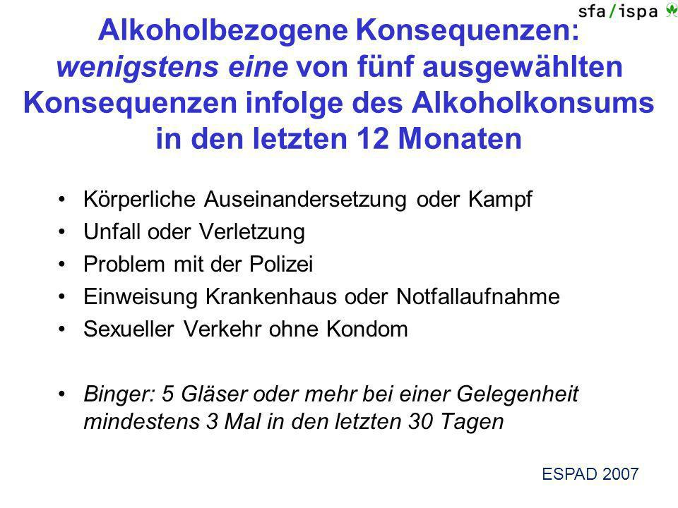 Alkoholbezogene Konsequenzen: wenigstens eine von fünf ausgewählten Konsequenzen infolge des Alkoholkonsums in den letzten 12 Monaten