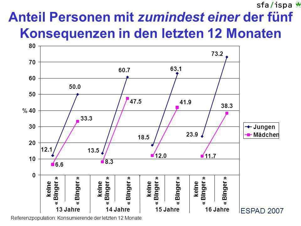 Anteil Personen mit zumindest einer der fünf Konsequenzen in den letzten 12 Monaten