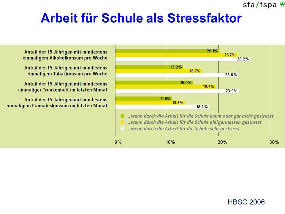 Arbeit für Schule als Stressfaktor