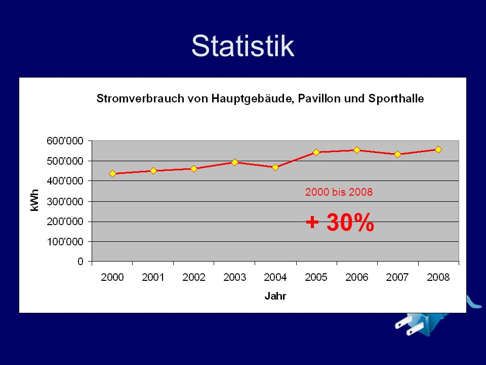 Statistik 2000 bis 2008 + 30%