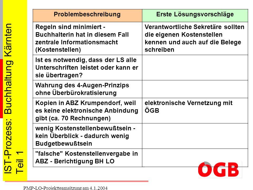 IST-Prozess: Buchhaltung Kärnten Teil 1