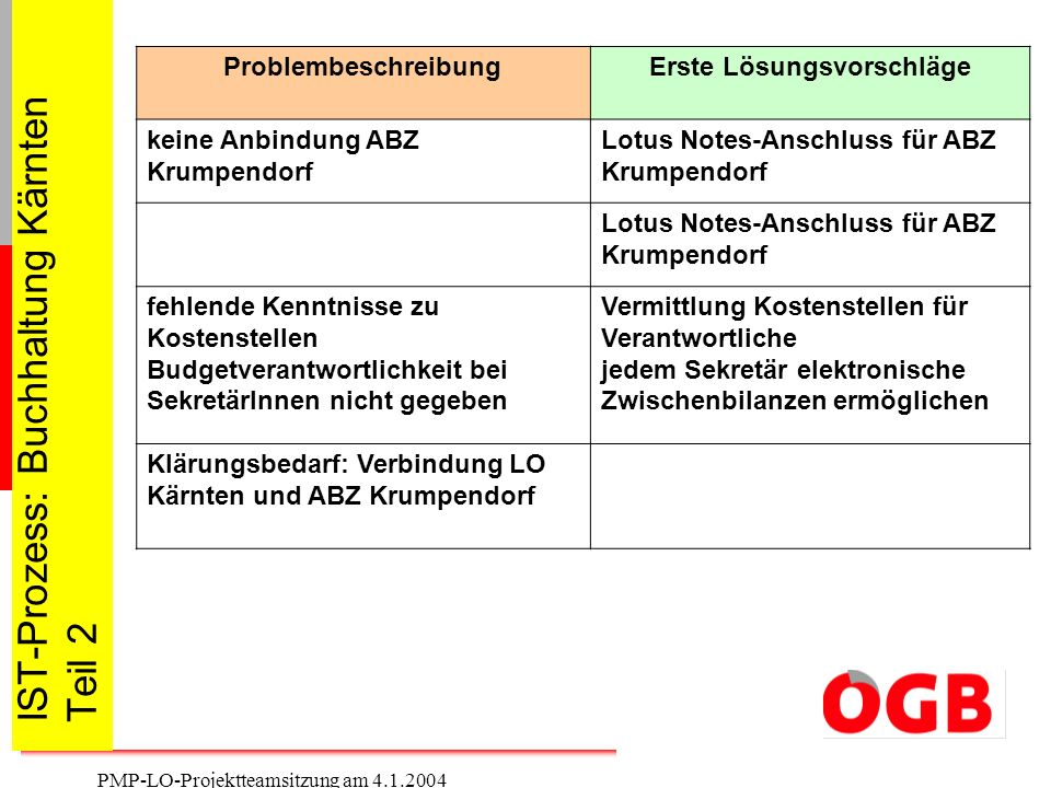 IST-Prozess: Buchhaltung Kärnten Teil 2