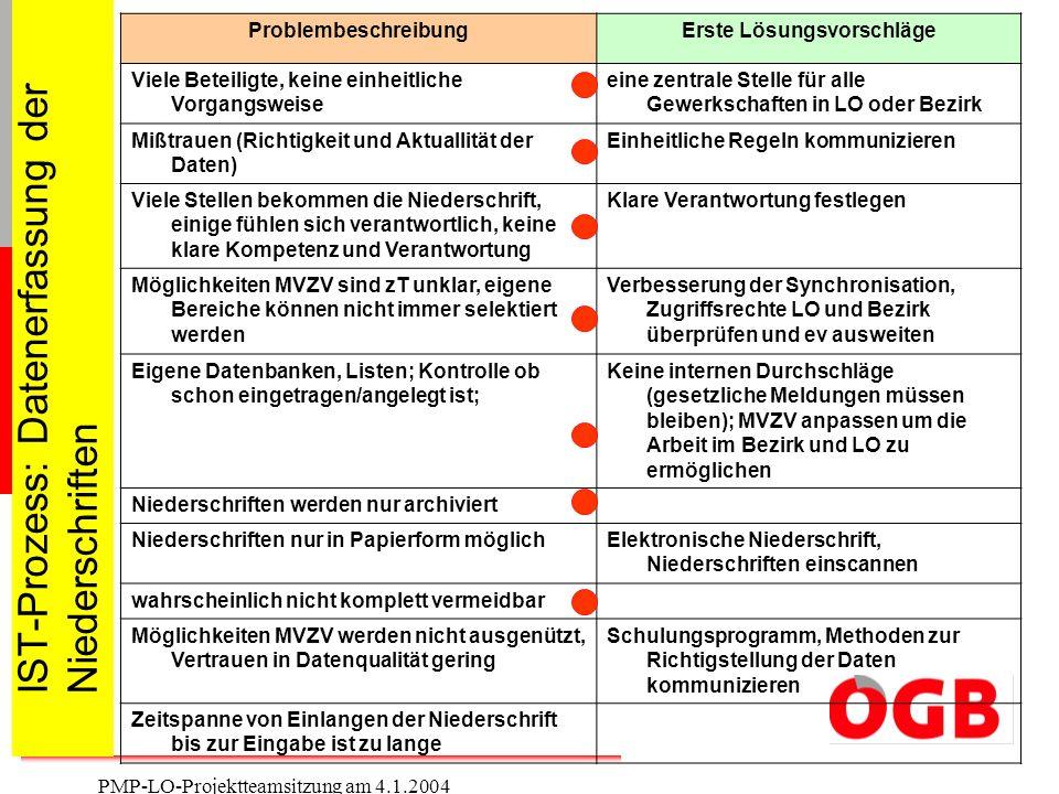 IST-Prozess: Datenerfassung der Niederschriften