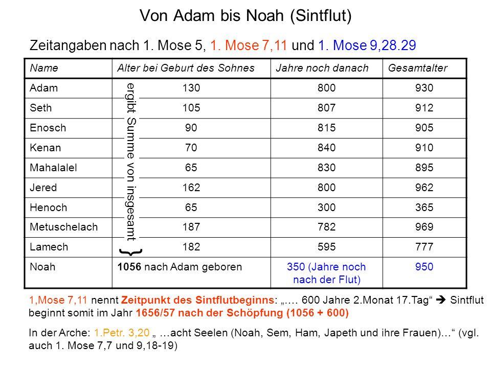 Von Adam bis Noah (Sintflut)