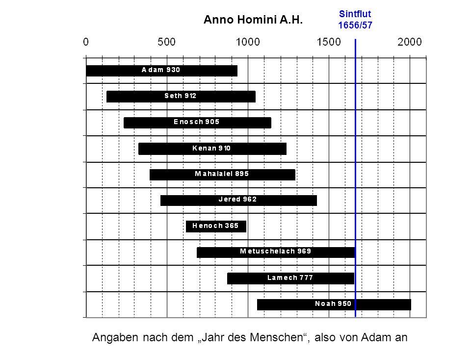 """Angaben nach dem """"Jahr des Menschen , also von Adam an"""