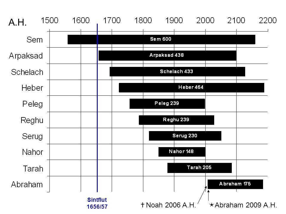 A.H. Sintflut 1656/57 Noah 2006 A.H. Abraham 2009 A.H.