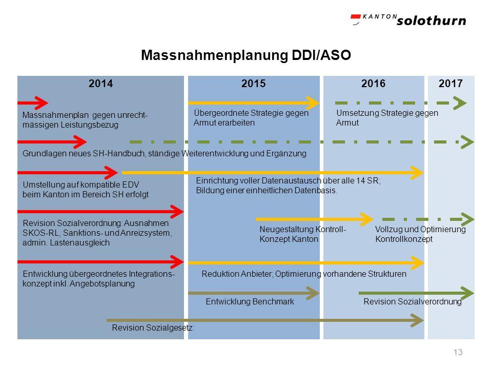 Massnahmenplanung DDI/ASO