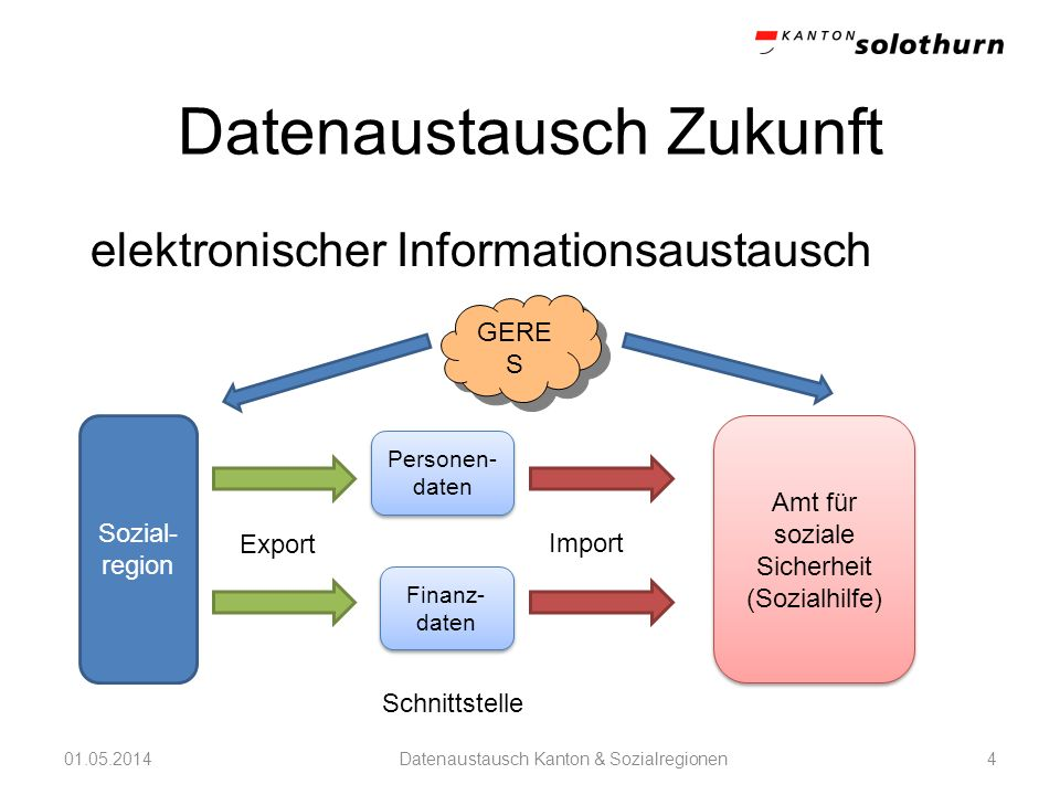 Datenaustausch Zukunft