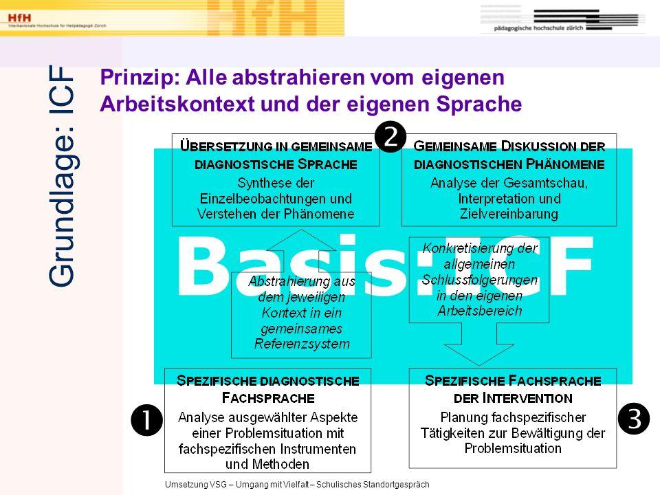 Basis:ICF    Grundlage: ICF