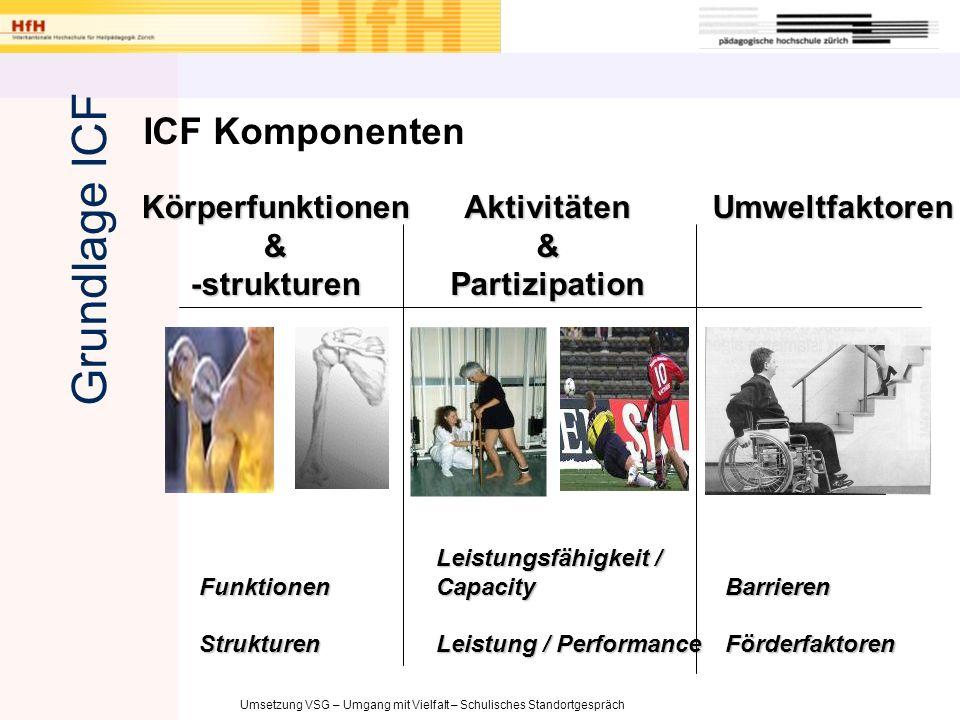Grundlage ICF ICF Komponenten Körperfunktionen & -strukturen