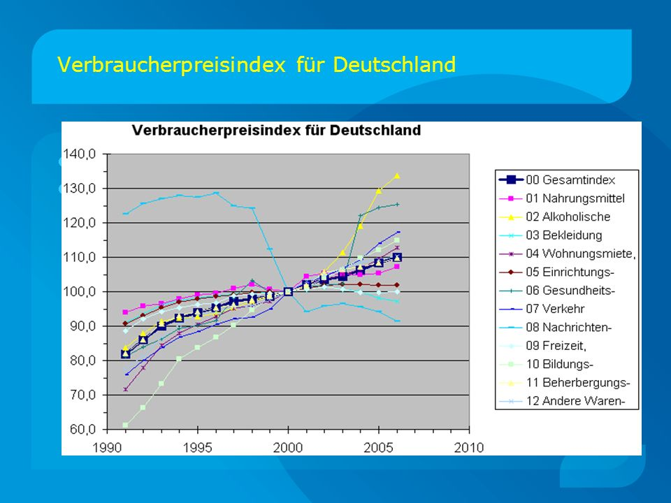 Verbraucherpreisindex für Deutschland