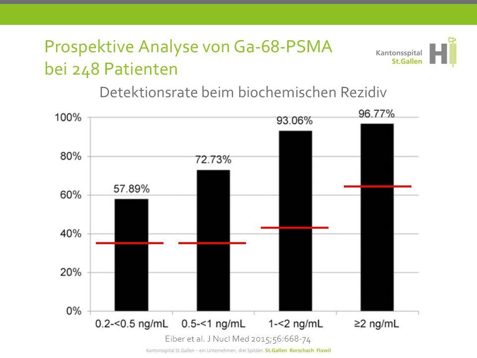 Prospektive Analyse von Ga-68-PSMA bei 248 Patienten