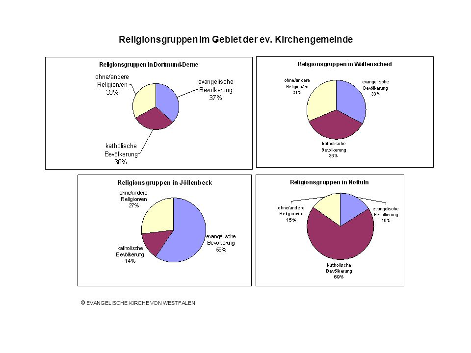 Religionsgruppen im Gebiet der ev. Kirchengemeinde