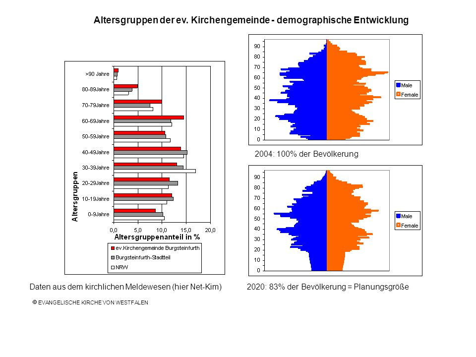 Altersgruppen der ev. Kirchengemeinde - demographische Entwicklung