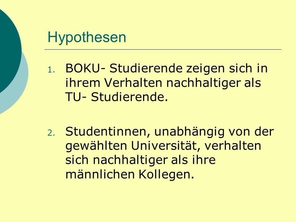 Hypothesen BOKU- Studierende zeigen sich in ihrem Verhalten nachhaltiger als TU- Studierende.