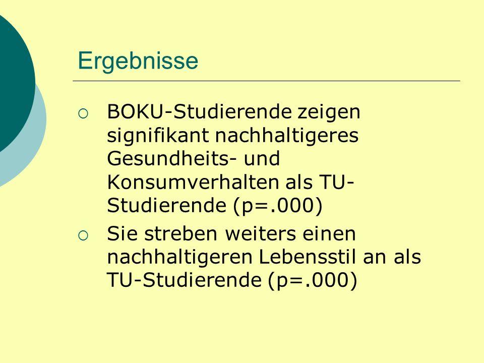 Ergebnisse BOKU-Studierende zeigen signifikant nachhaltigeres Gesundheits- und Konsumverhalten als TU-Studierende (p=.000)