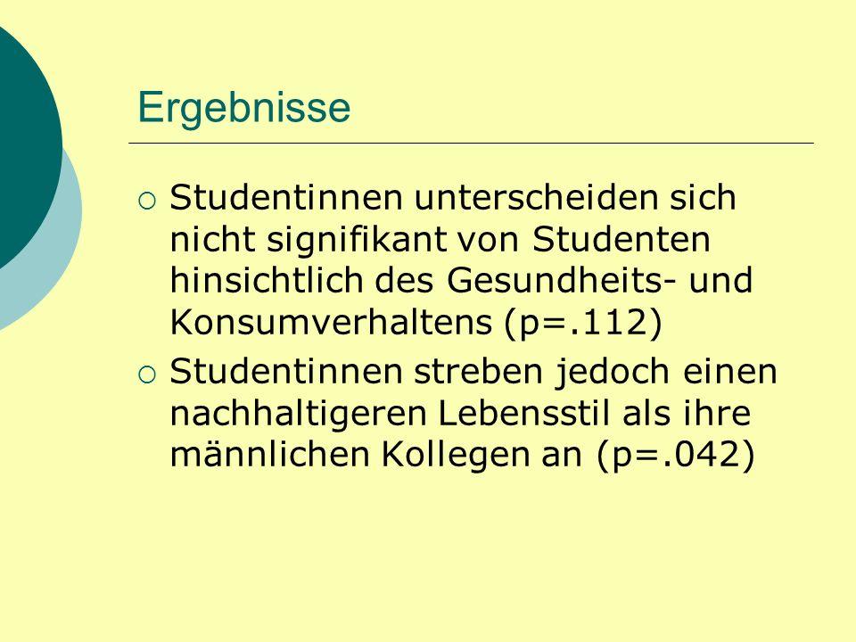 Ergebnisse Studentinnen unterscheiden sich nicht signifikant von Studenten hinsichtlich des Gesundheits- und Konsumverhaltens (p=.112)