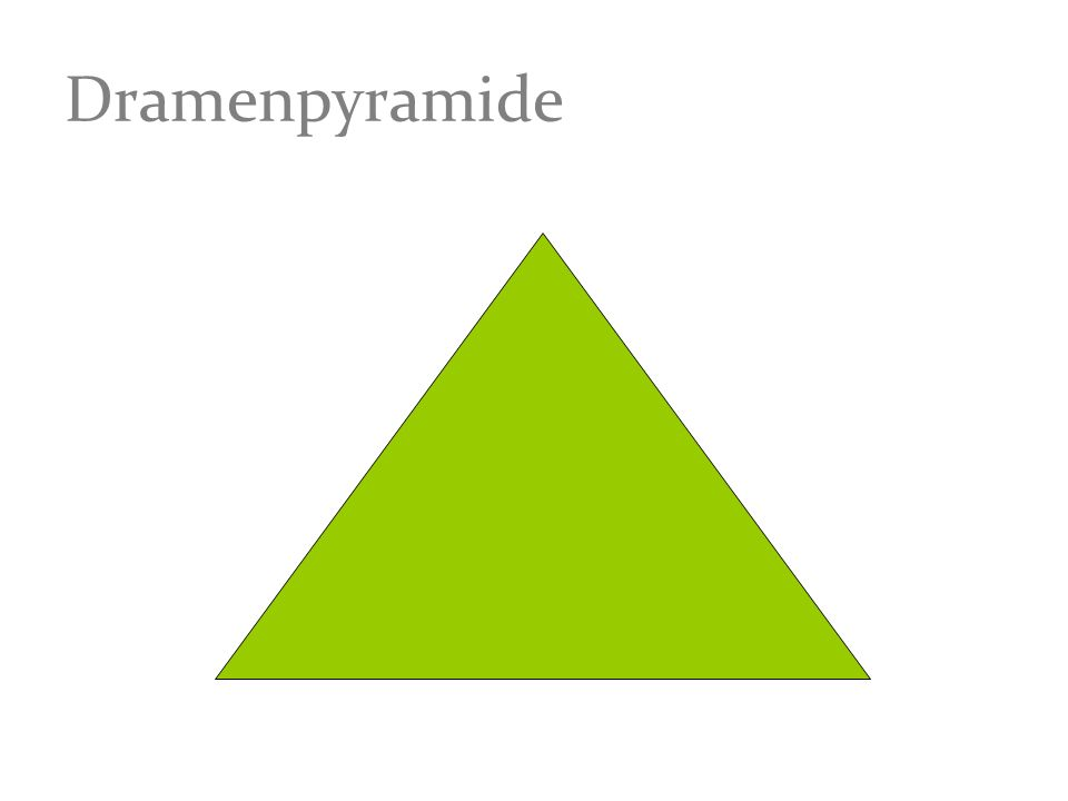 Dramenpyramide