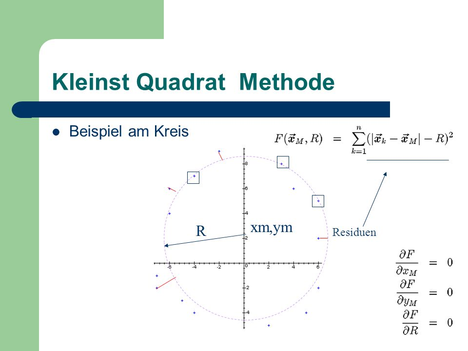 Kleinst Quadrat Methode