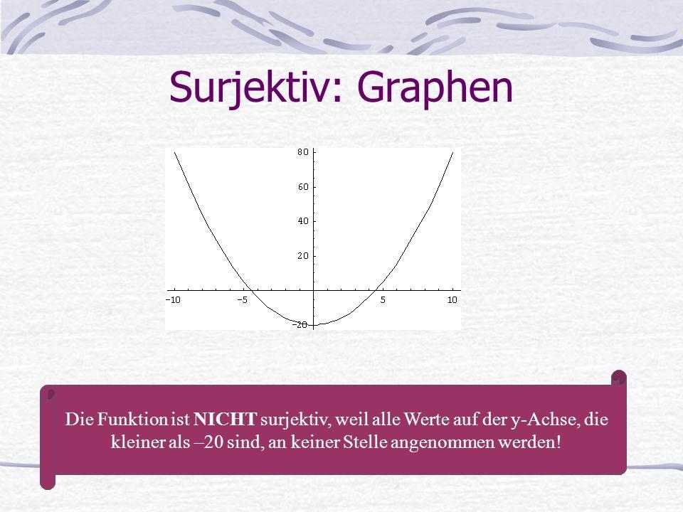 Surjektiv: Graphen Die Funktion ist NICHT surjektiv, weil alle Werte auf der y-Achse, die kleiner als –20 sind, an keiner Stelle angenommen werden!