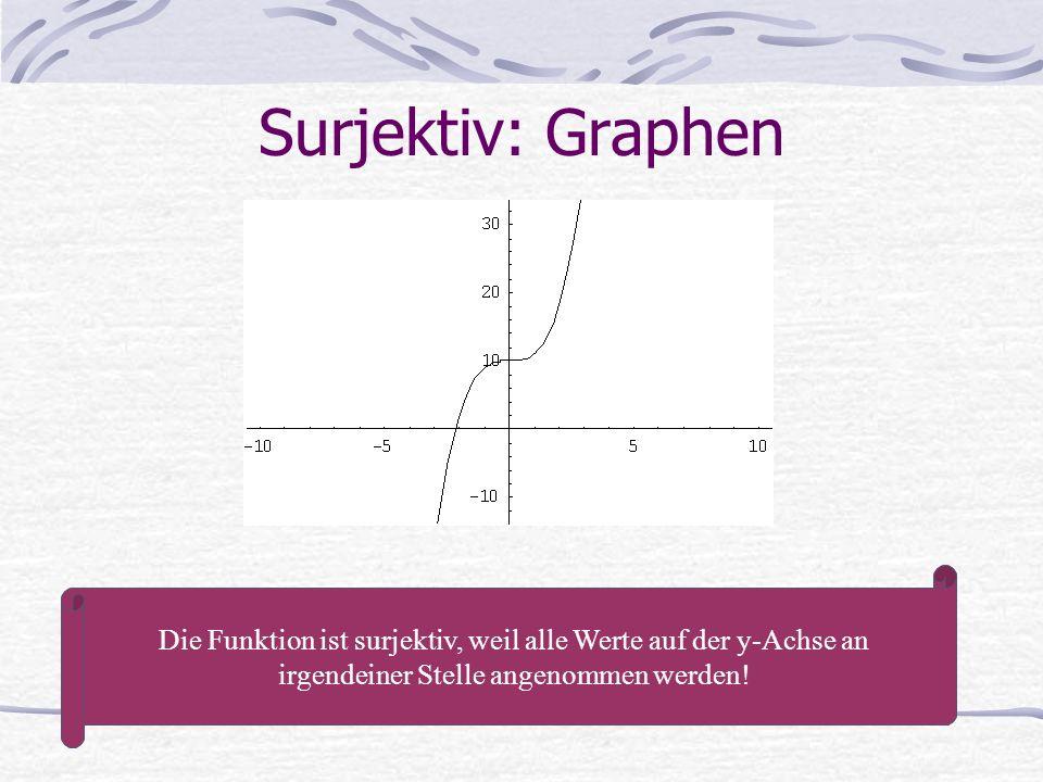 Surjektiv: Graphen Die Funktion ist surjektiv, weil alle Werte auf der y-Achse an irgendeiner Stelle angenommen werden!