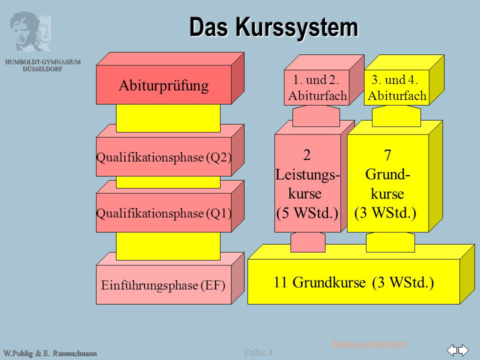 Das Kurssystem Abiturprüfung 2 Leistungs- kurse (5 WStd.) 7 Grund-