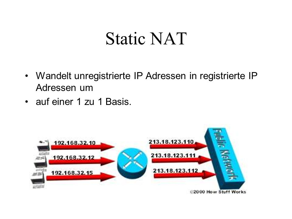 Static NAT Wandelt unregistrierte IP Adressen in registrierte IP Adressen um.