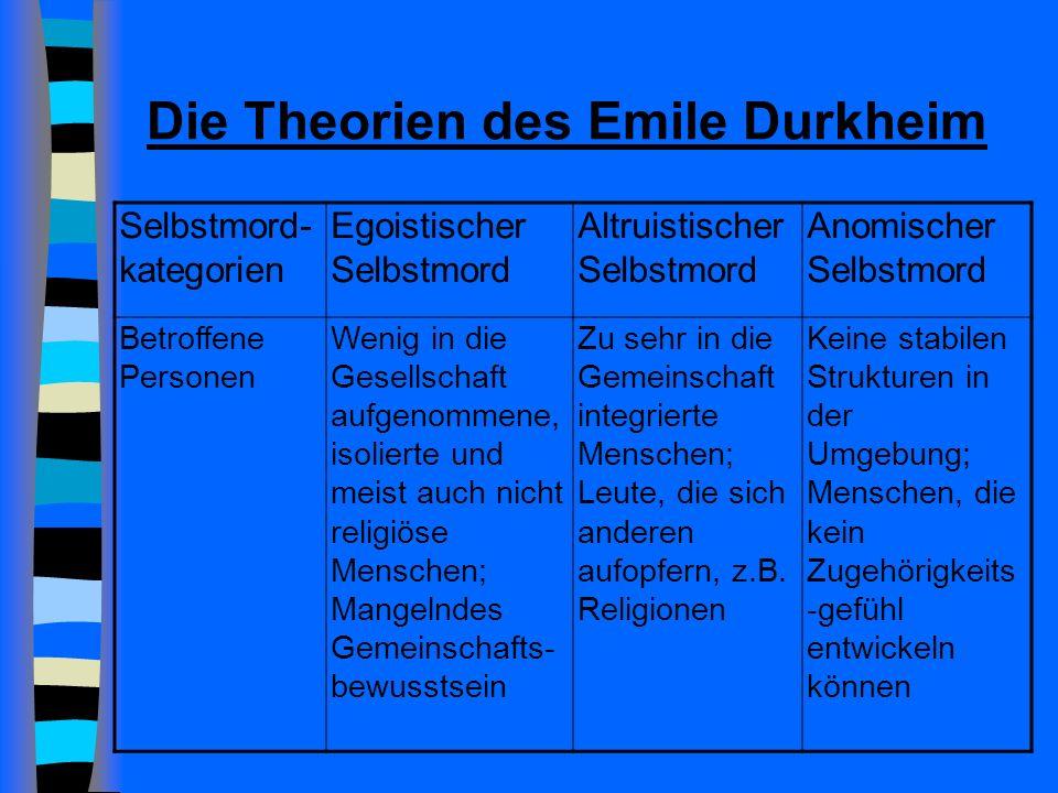 Die Theorien des Emile Durkheim
