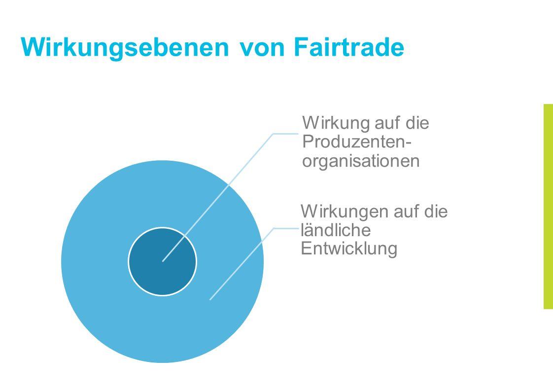 Wirkungsebenen von Fairtrade