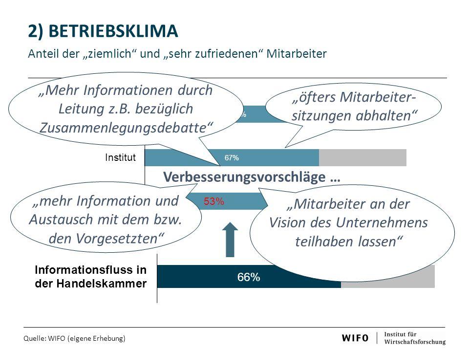 """2) BETRIEBSKLIMA Anteil der """"ziemlich und """"sehr zufriedenen Mitarbeiter. """"Mehr Informationen durch Leitung z.B. bezüglich Zusammenlegungsdebatte"""