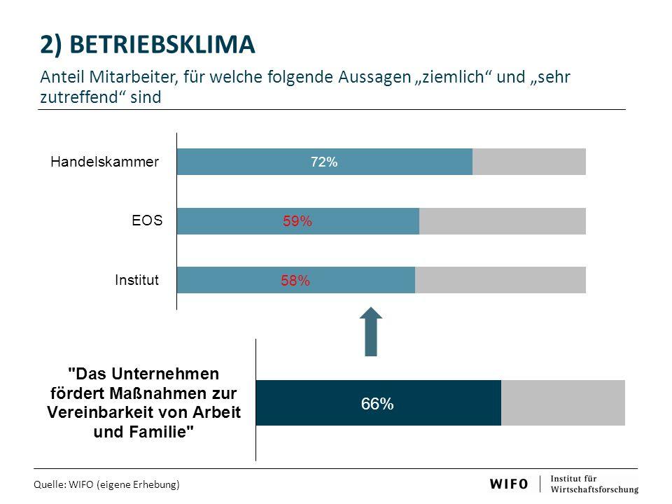 """2) BETRIEBSKLIMA Anteil Mitarbeiter, für welche folgende Aussagen """"ziemlich und """"sehr zutreffend sind."""