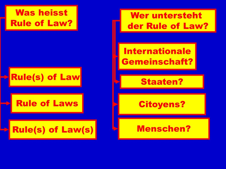 Was heisst Rule of Law Wer untersteht. der Rule of Law Internationale. Gemeinschaft Rule(s) of Law.