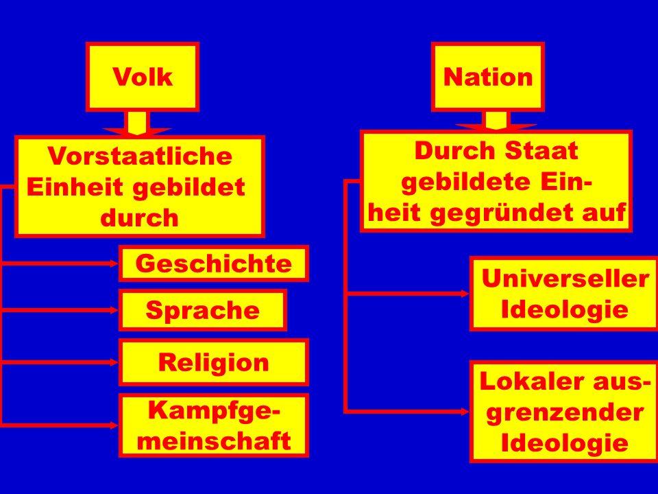 VolkNation. Durch Staat. gebildete Ein- heit gegründet auf. Vorstaatliche. Einheit gebildet. durch.