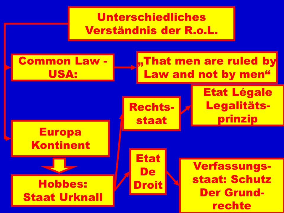 """UnterschiedlichesVerständnis der R.o.L. """"That men are ruled by. Law and not by men Common Law - USA:"""