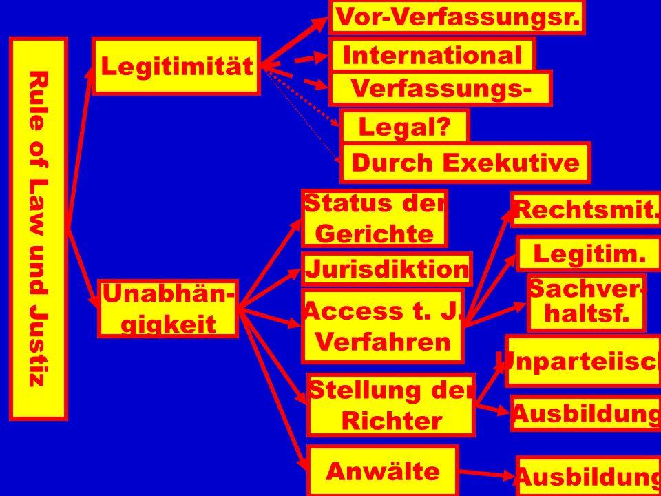 Vor-Verfassungsr. Legitimität. International. Verfassungs- Legal Durch Exekutive. Status der.