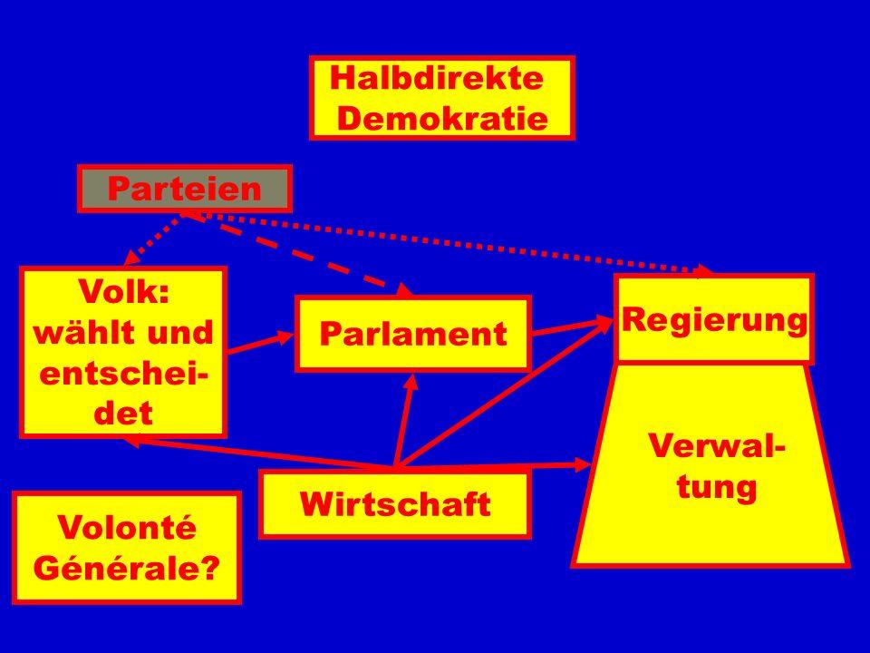 Halbdirekte Demokratie. Parteien. Volk: wählt und. entschei- det. Regierung. Parlament. Verwal-