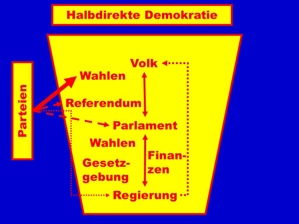 Halbdirekte Demokratie