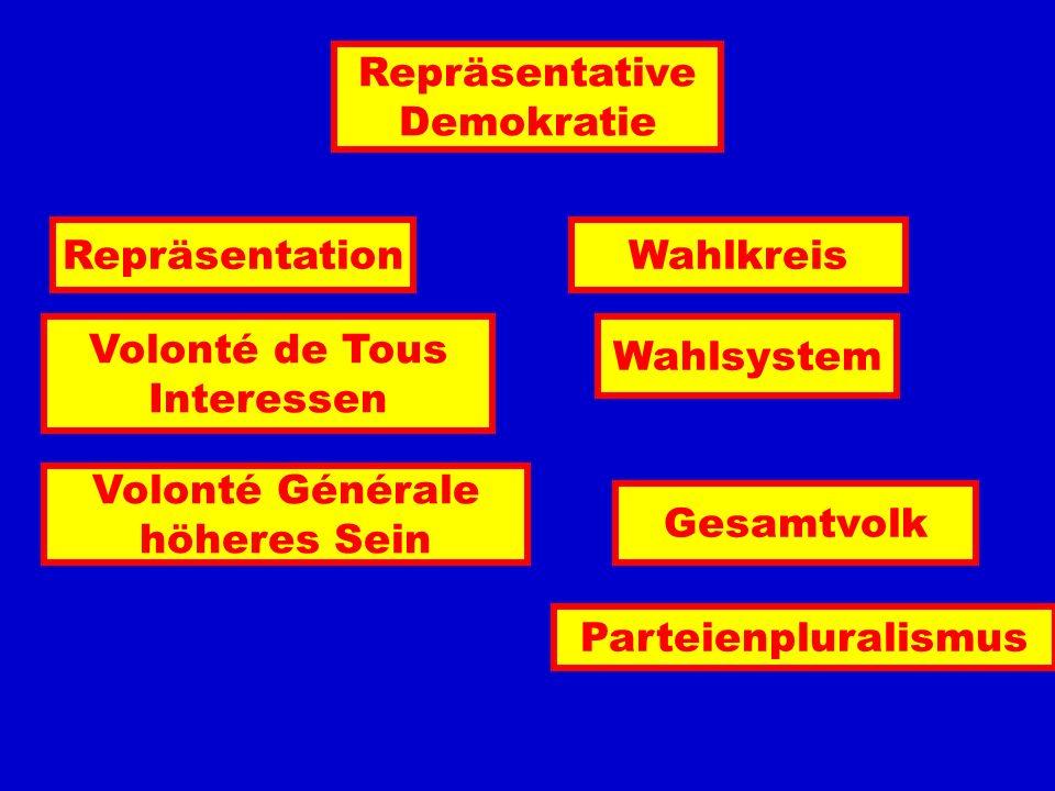 Repräsentative Demokratie. Repräsentation. Wahlkreis. Volonté de Tous. Interessen. Wahlsystem.