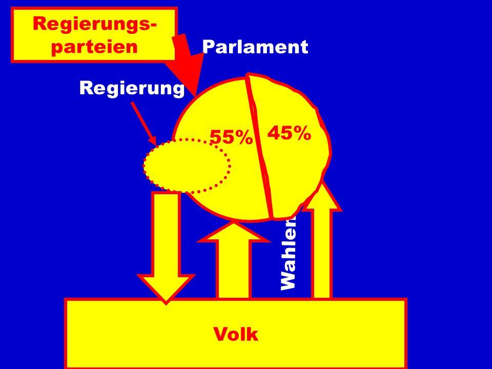 Regierungs- parteien Parlament Regierung 45% 55% Wahlen Volk
