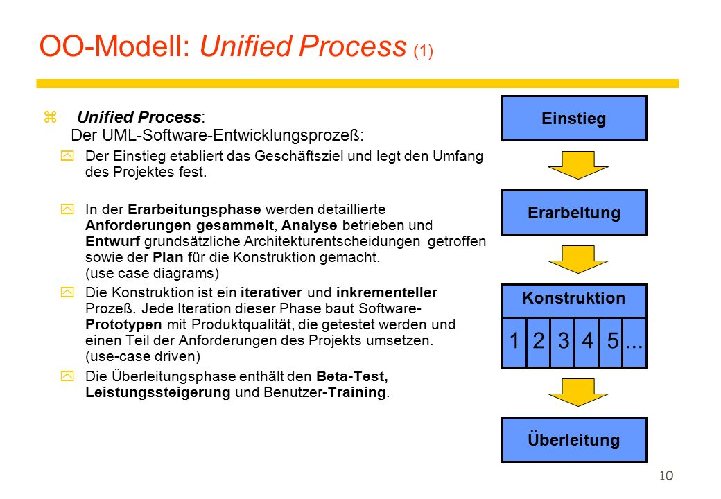 OO-Modell: Unified Process (1)