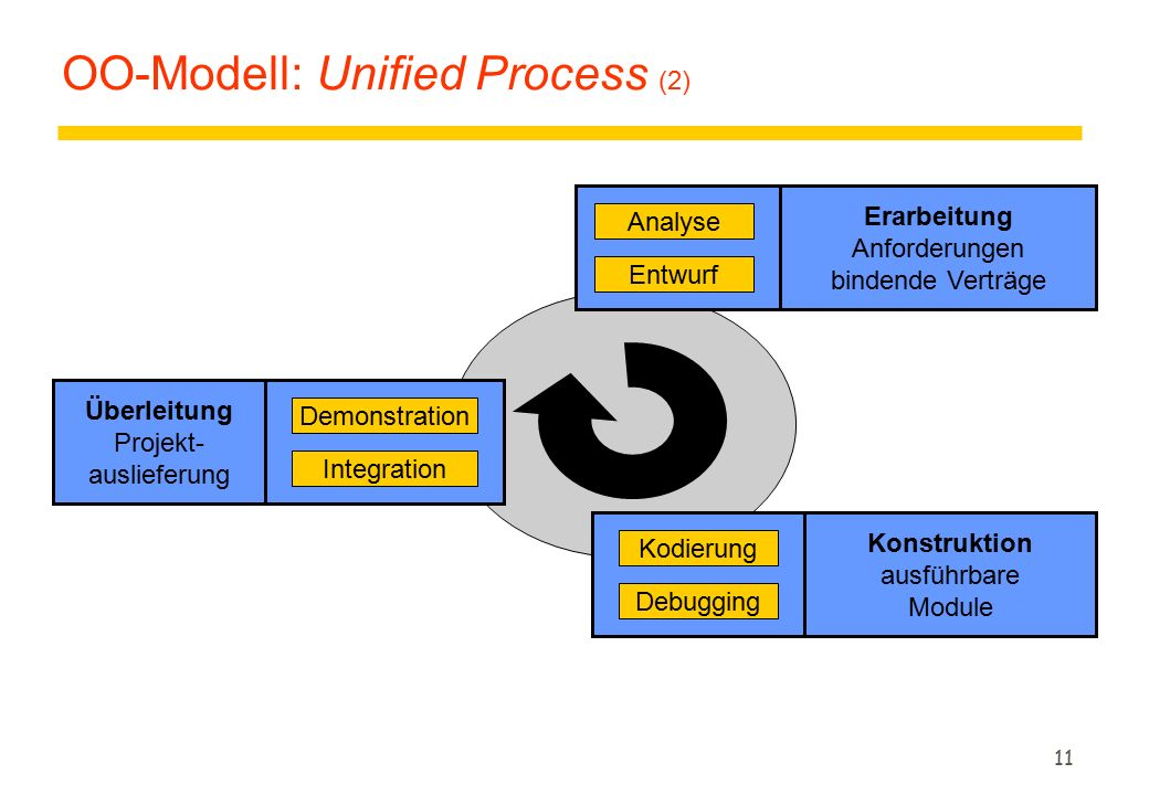 OO-Modell: Unified Process (2)