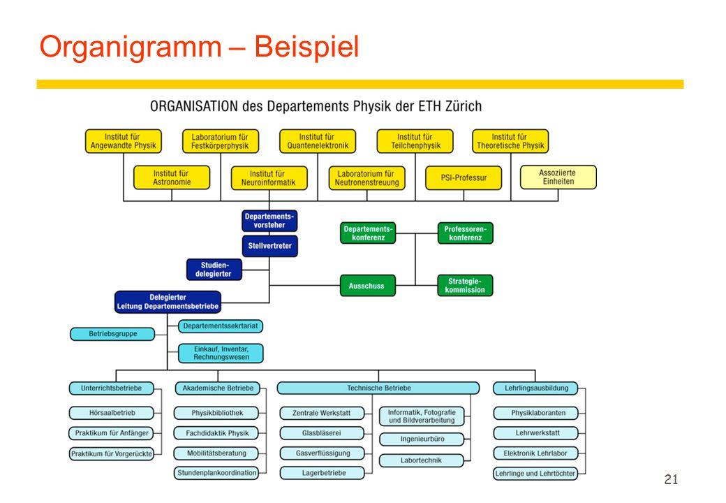 Organigramm – Beispiel