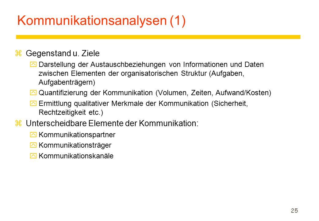 Kommunikationsanalysen (1)
