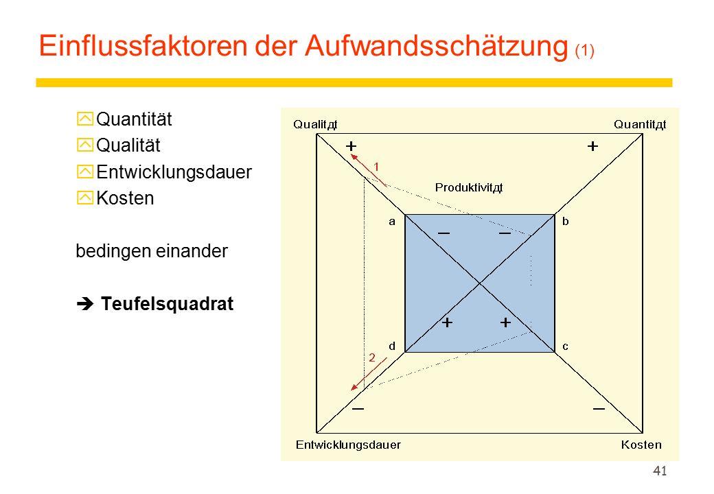 Einflussfaktoren der Aufwandsschätzung (1)