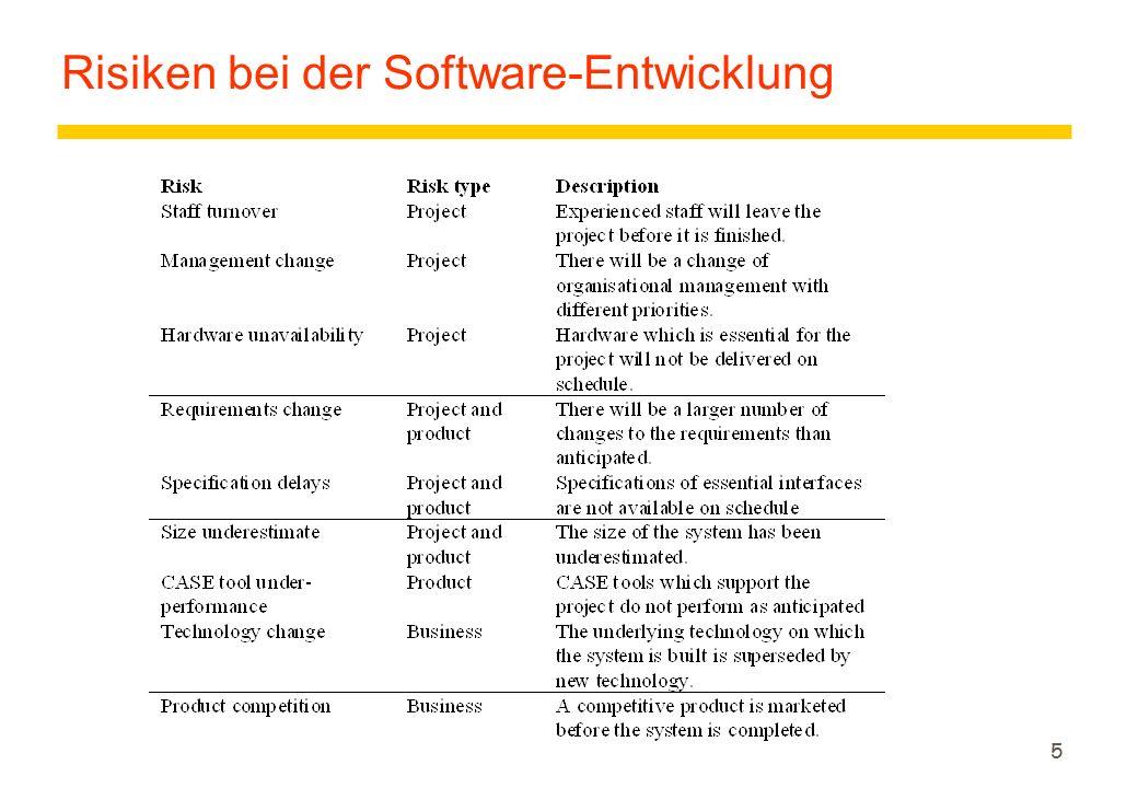 Risiken bei der Software-Entwicklung