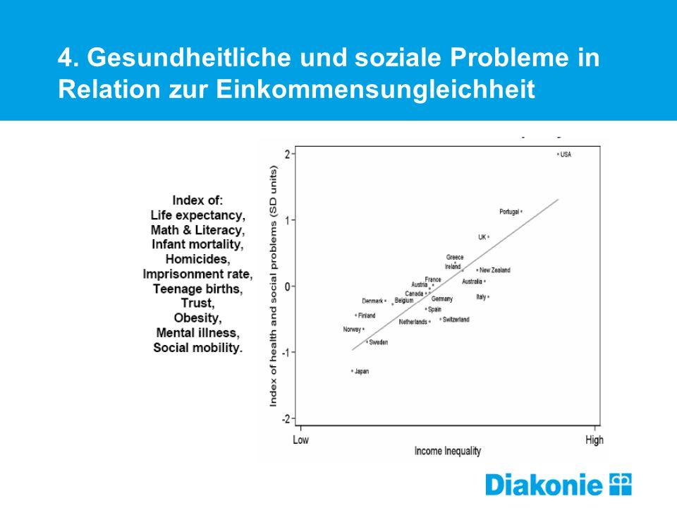 4. Gesundheitliche und soziale Probleme in Relation zur Einkommensungleichheit