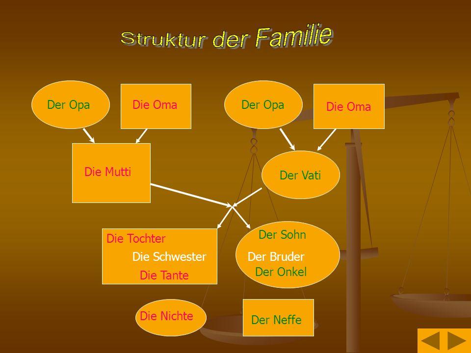 Struktur der Familie Der Opa Die Oma Der Opa Die Oma Der Vati