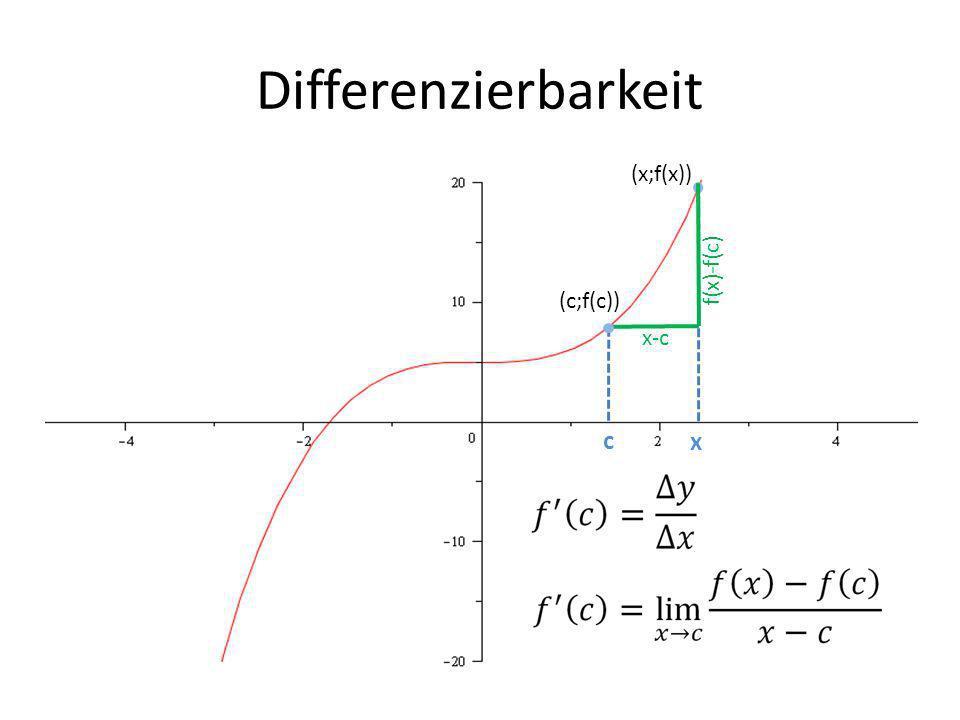 Differenzierbarkeit (x;f(x)) f(x)-f(c) (c;f(c)) x-c c x