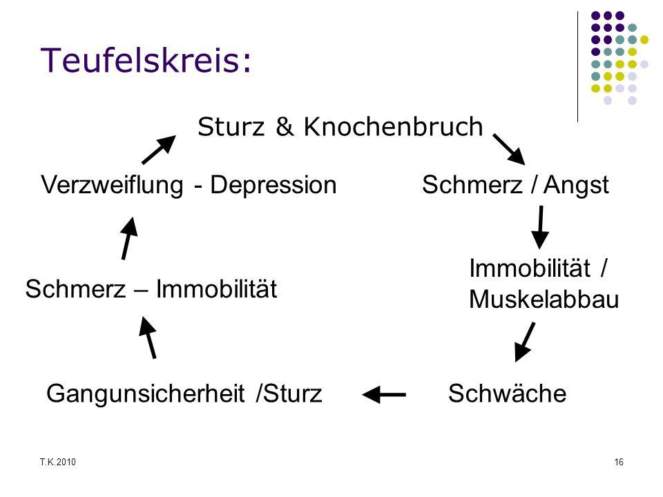 Teufelskreis: Sturz & Knochenbruch Verzweiflung - Depression